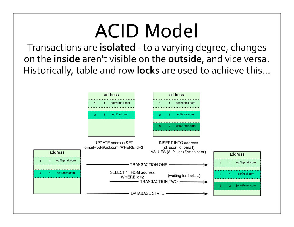 Transactions are isolated -‐ to ...