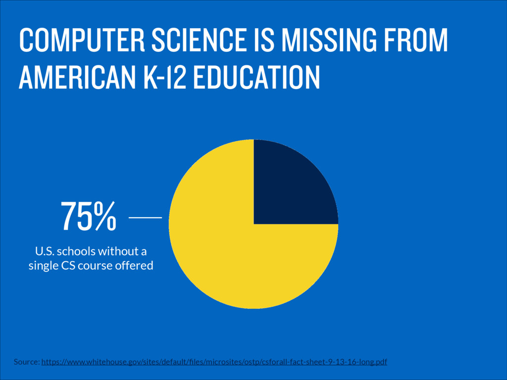 COMPUTER SCIENCE IS MISSING FROM AMERICAN K-12 ...