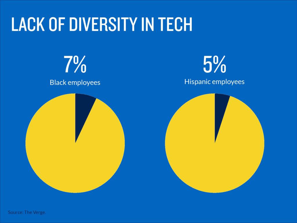 Black employees 7% Hispanic employees 5% Source...