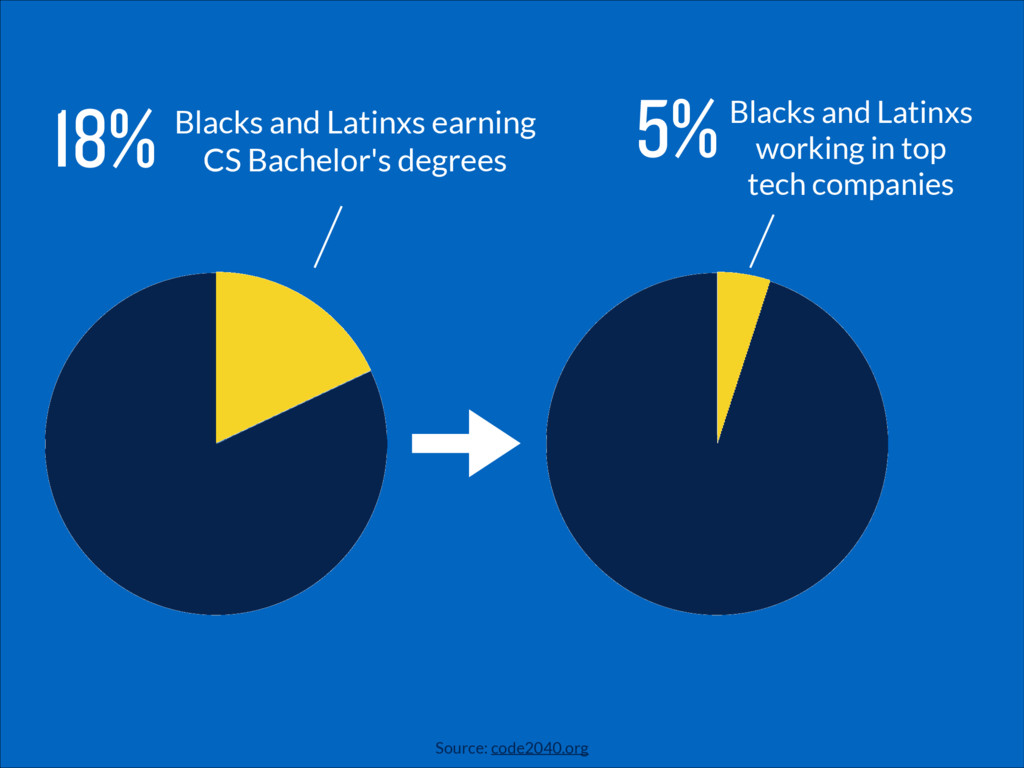 Blacks and Latinxs earning CS Bachelor's degree...