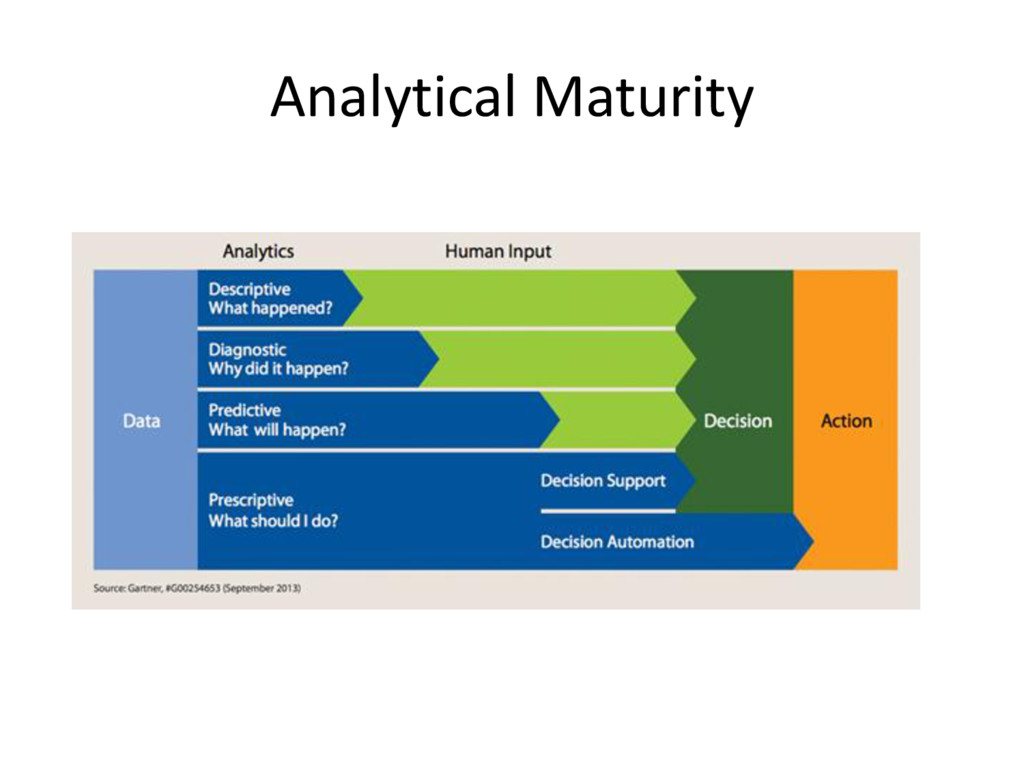 Analytical Maturity