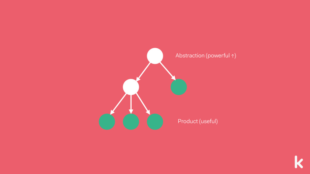 Product (useful) Abstraction (powerful ↑)