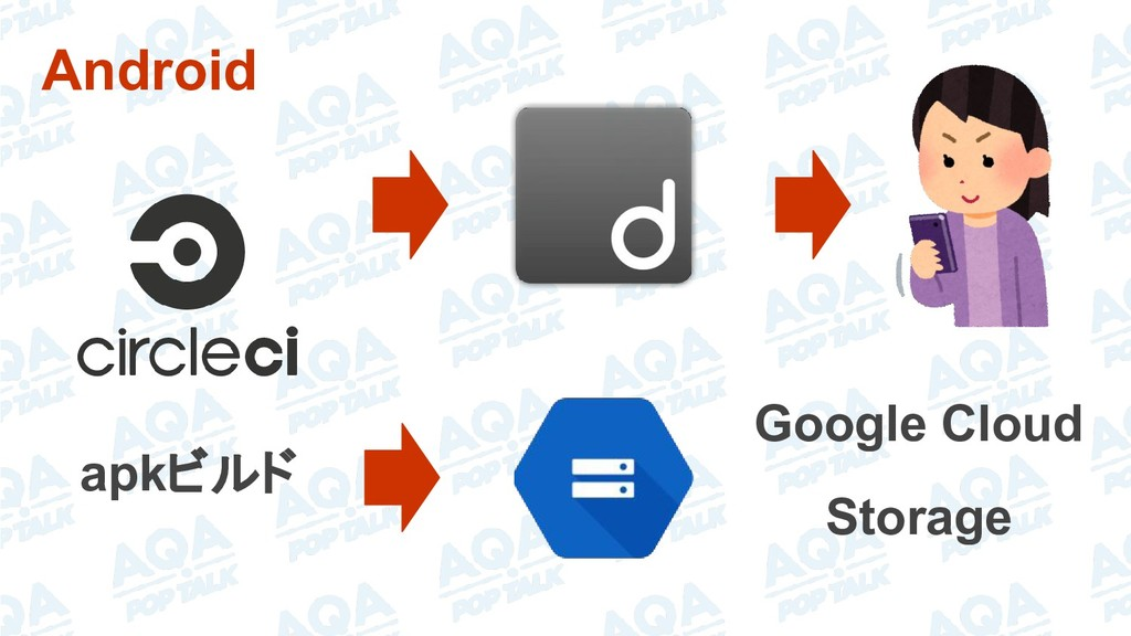 Android apkビルド Google Cloud Storage