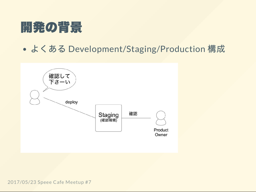 開発の背景 よくある Development/Staging/Production 構成 20...