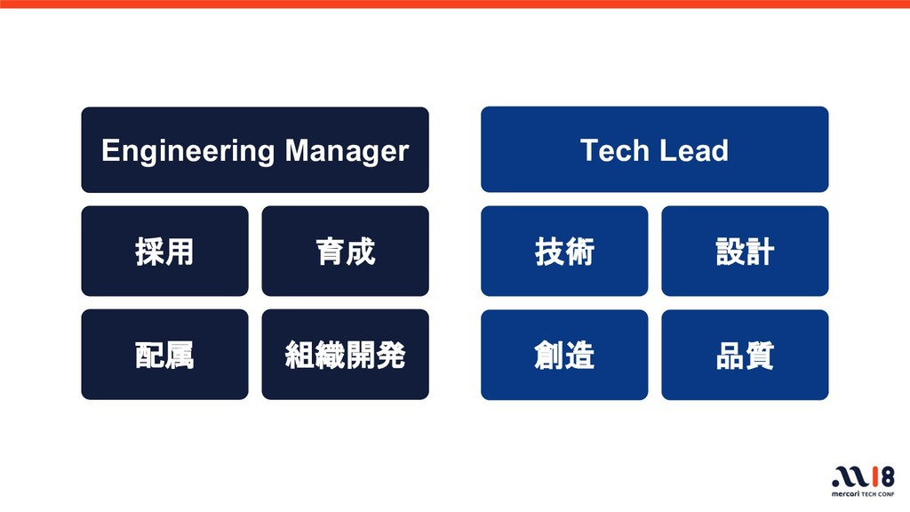 Engineering Manager Tech Lead 採用 配属 育成 組織開発 技術 ...