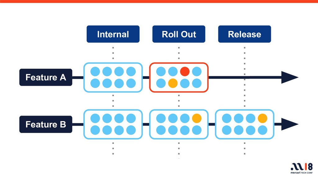 Feature A Feature B Internal Roll Out Release