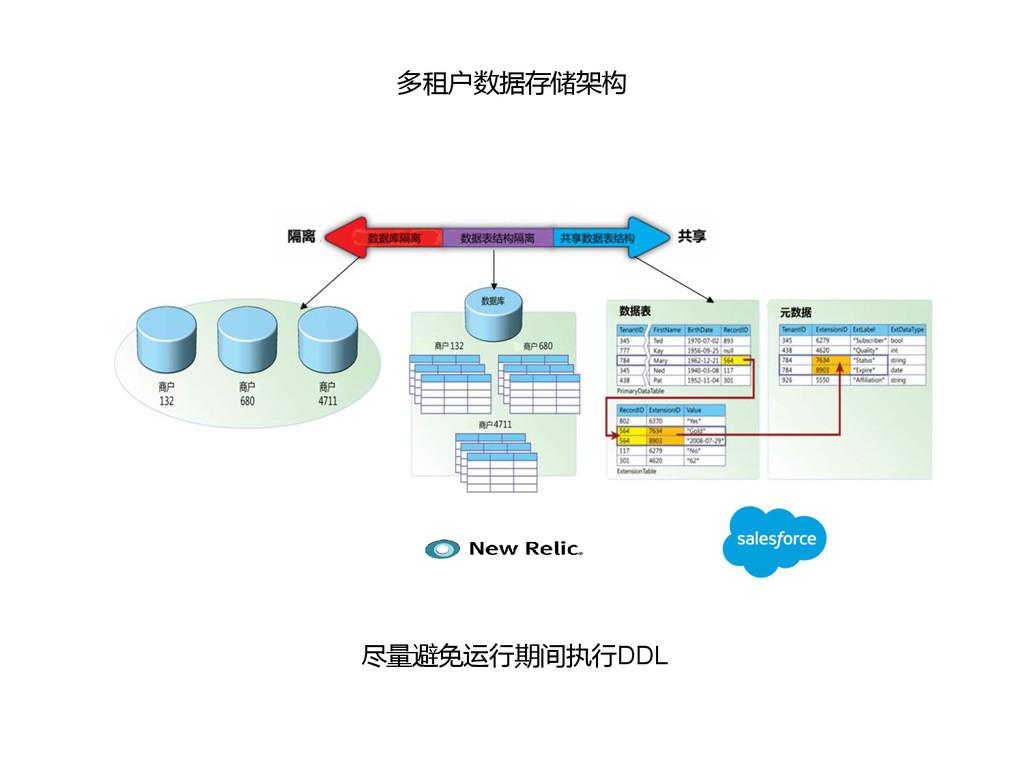 多租户数据存储架构 尽量避免运行期间执行DDL