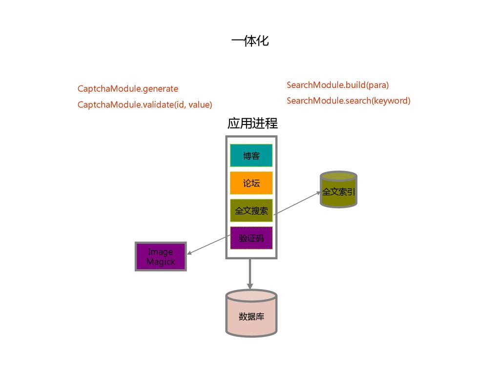 一体化 数据库 博客 论坛 全文搜索 验证码 应用进程 全文索引 Image Magick C...