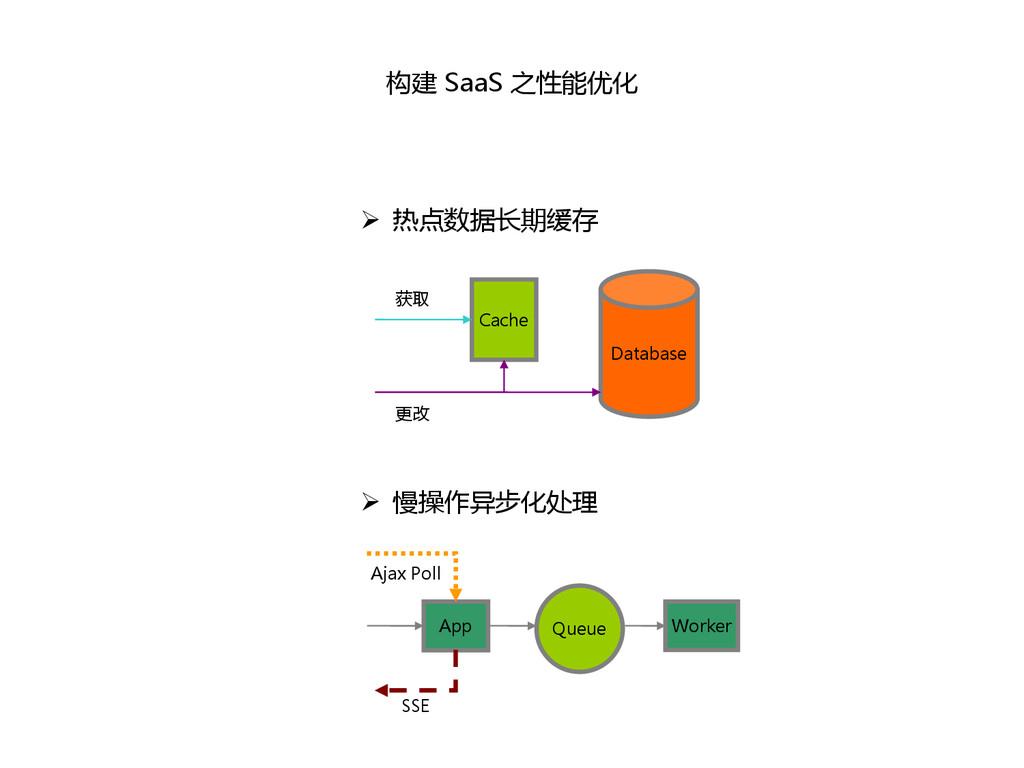 构建 SaaS 之性能优化  热点数据长期缓存  慢操作异步化处理 Cache Datab...