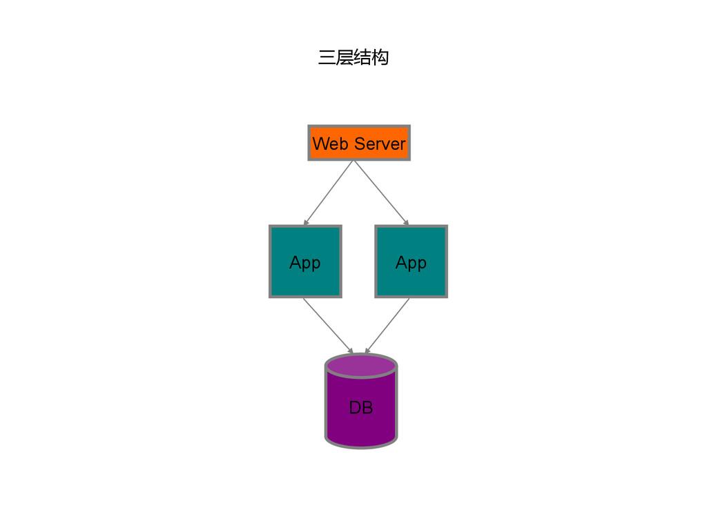三层结构 DB App App Web Server