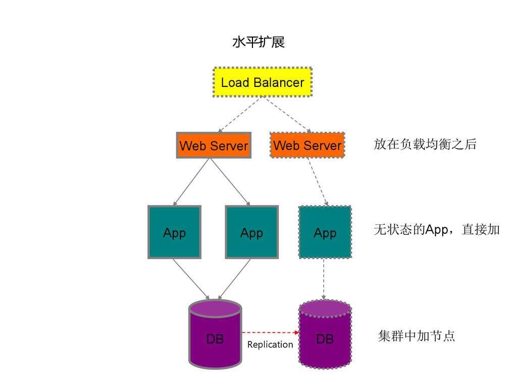 水平扩展 DB App App Web Server Web Server App DB Lo...