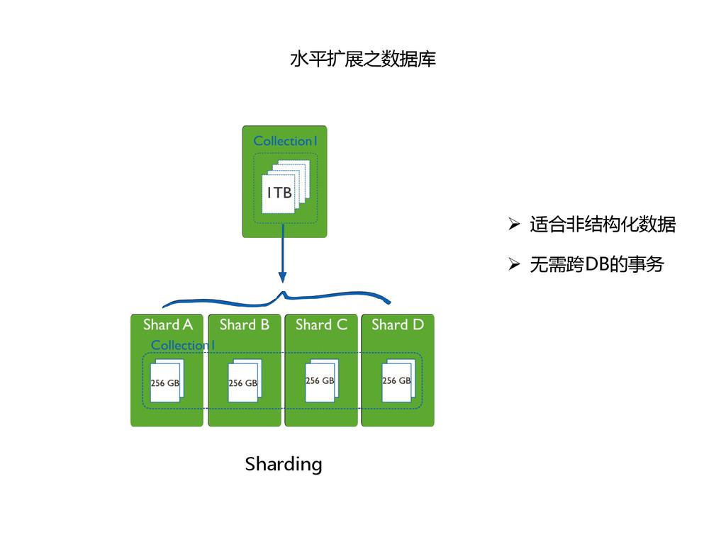 水平扩展之数据库 Sharding  适合非结构化数据  无需跨DB的事务