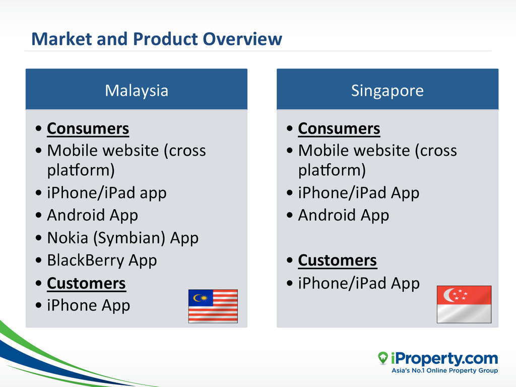 Market and Product Overview  Malays...