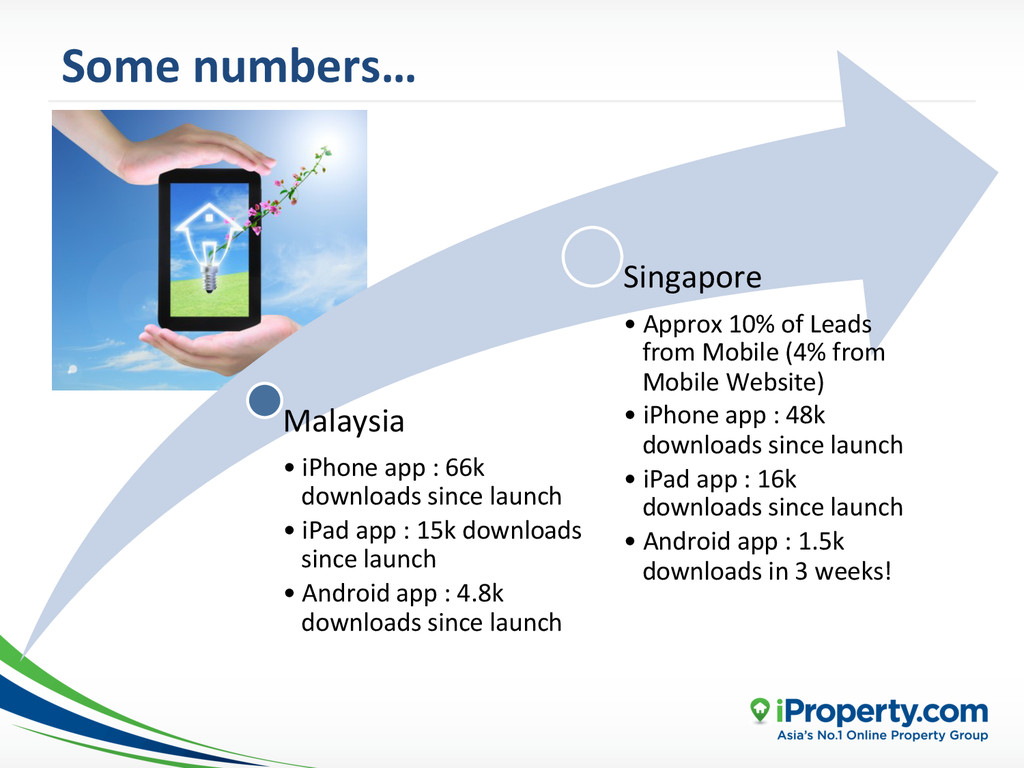 Some numbers…  Malaysia  •iPhone a...