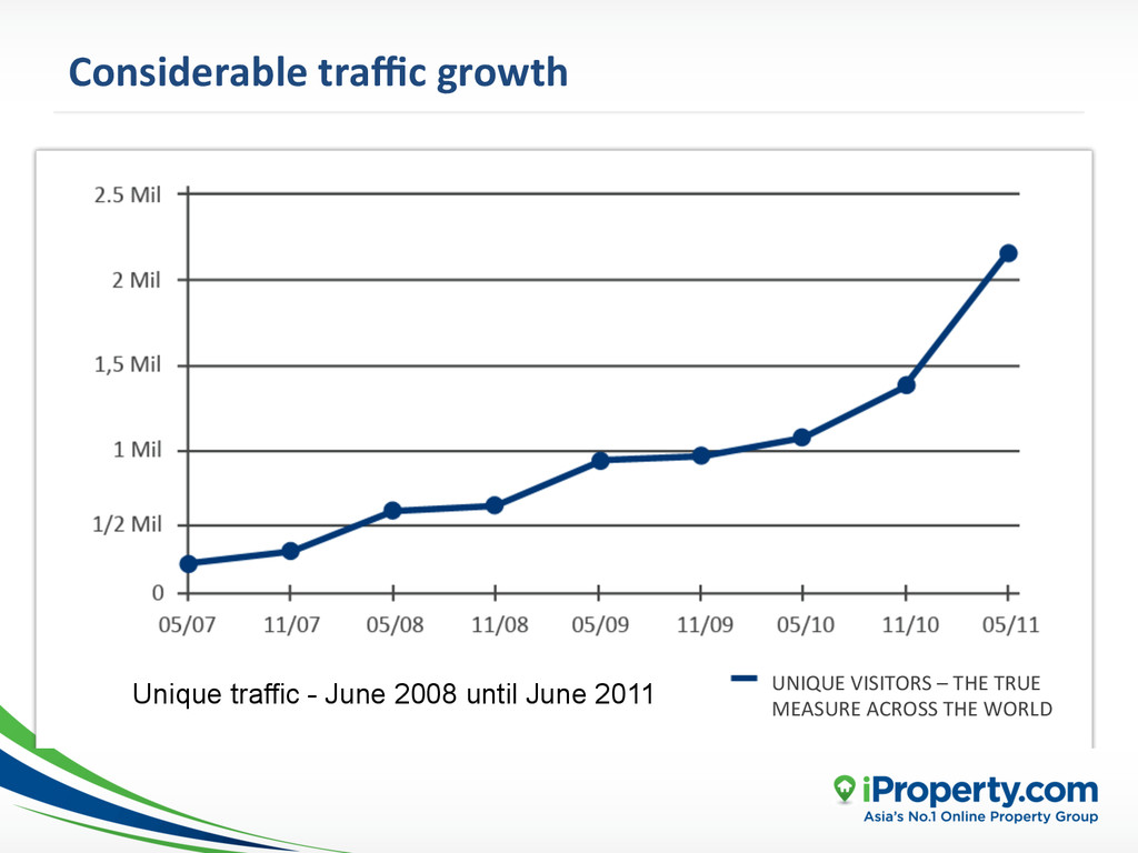 Considerable traffic growth  UNIQUE V...