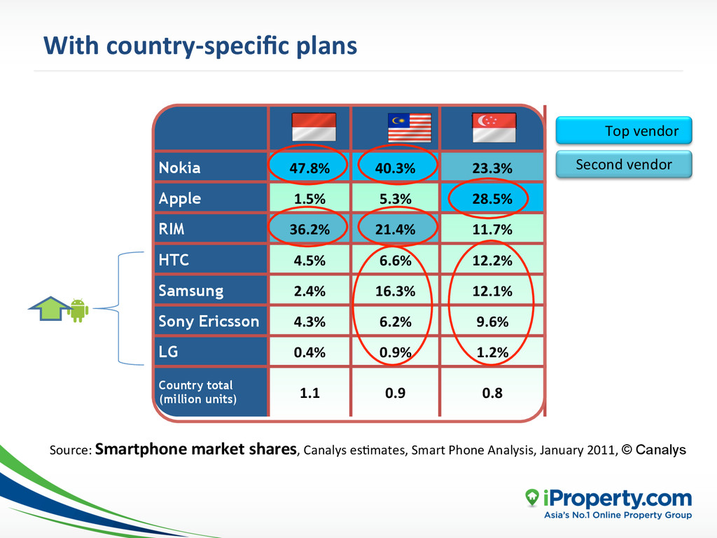 With country-‐specific plans  Nokia 47...