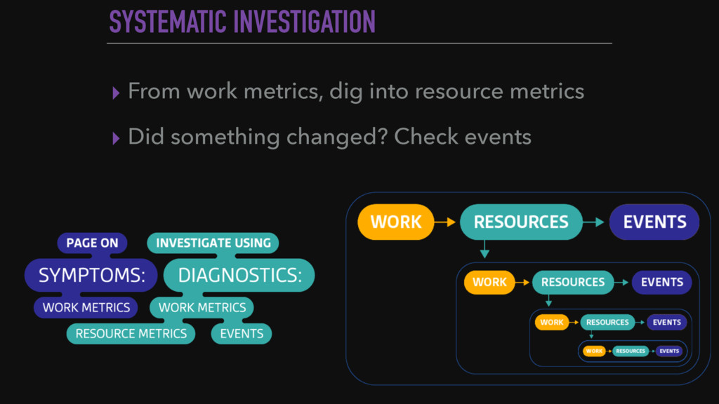 SYSTEMATIC INVESTIGATION ▸ From work metrics, d...