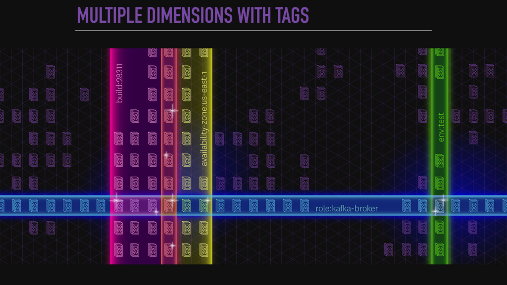 MULTIPLE DIMENSIONS WITH TAGS