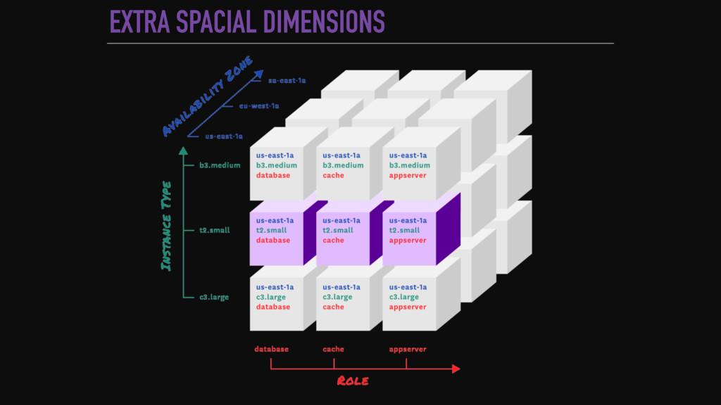 EXTRA SPACIAL DIMENSIONS