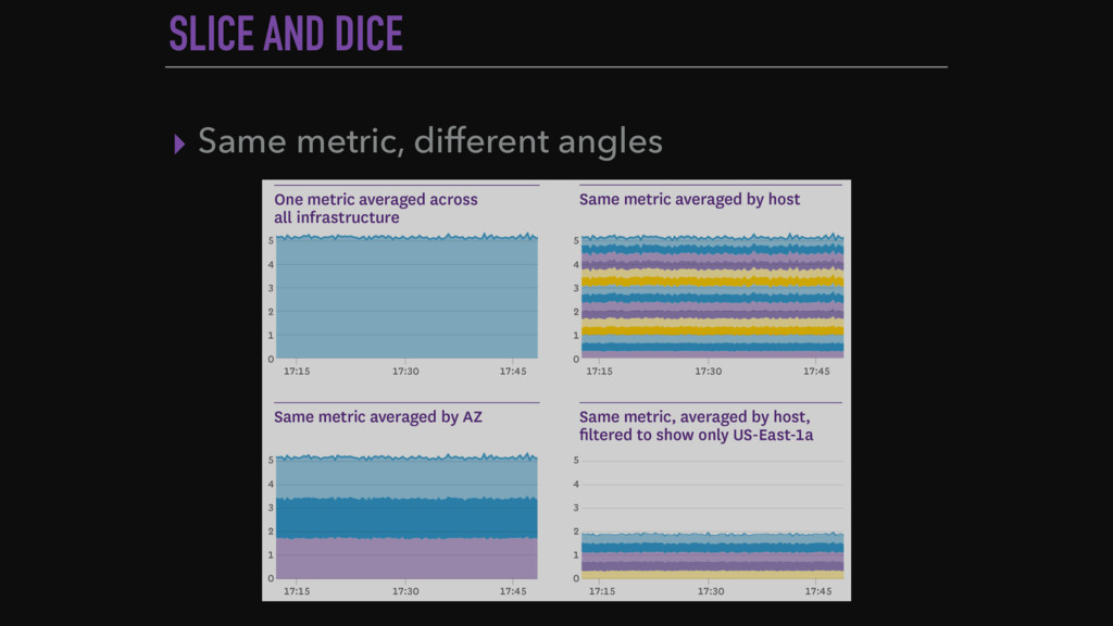 SLICE AND DICE ▸ Same metric, different angles