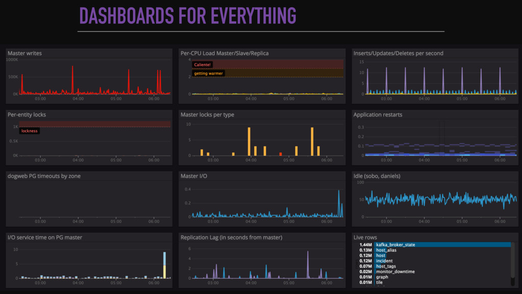 DASHBOARDS FOR EVERYTHING