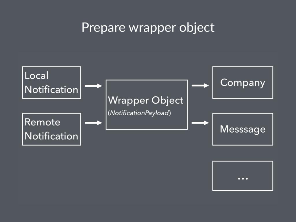 Prepare wrapper object