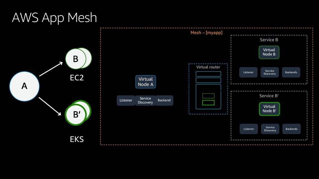 Mesh – [myapp] Virtual Node A Service Discovery...