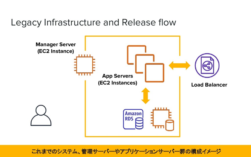 Legacy Infrastructure and Release flow Manager S...