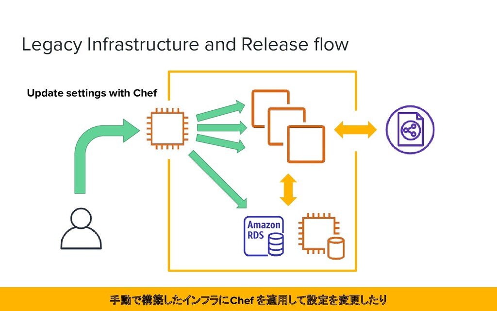 Legacy Infrastructure and Release flow Update se...