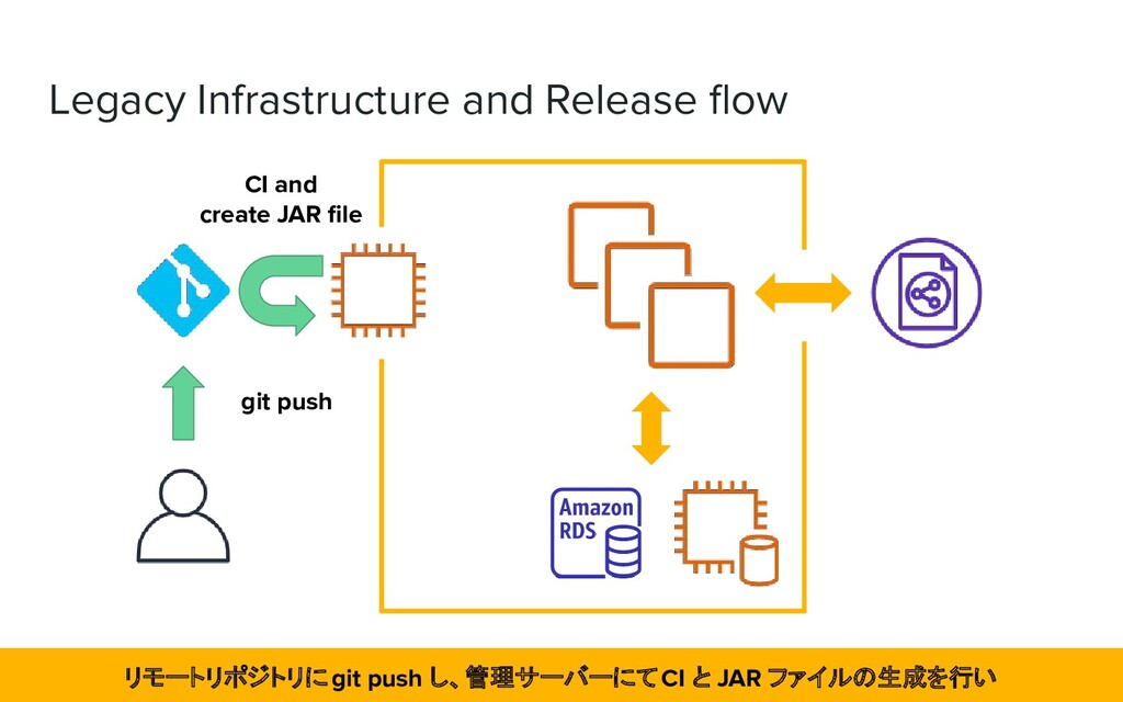 Legacy Infrastructure and Release flow CI and cr...
