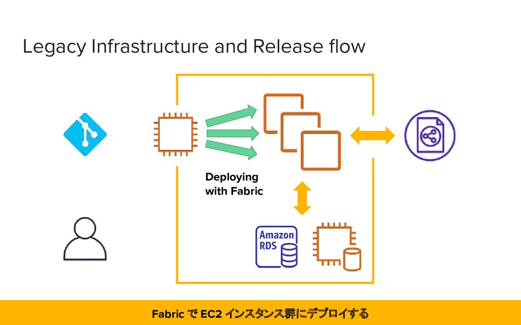Legacy Infrastructure and Release flow Deploying...
