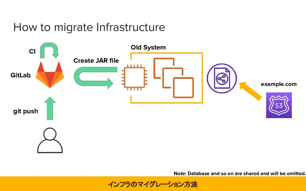 How to migrate Infrastructure GitLab インフラのマイグレー...
