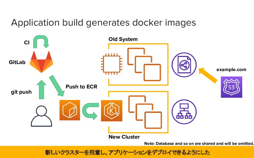 Application build generates docker images New C...