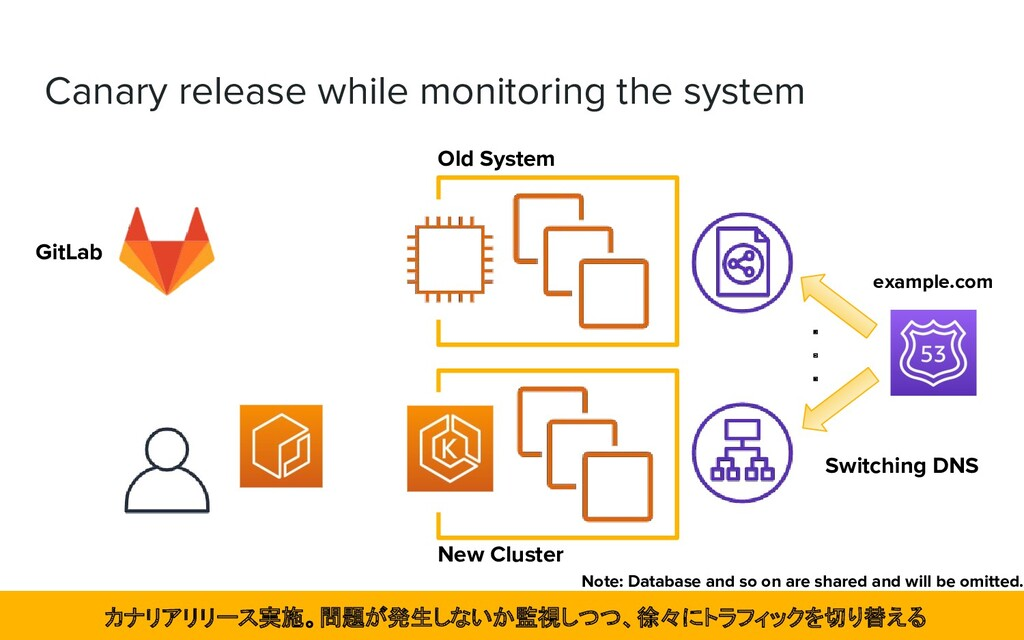 Canary release while monitoring the system New ...
