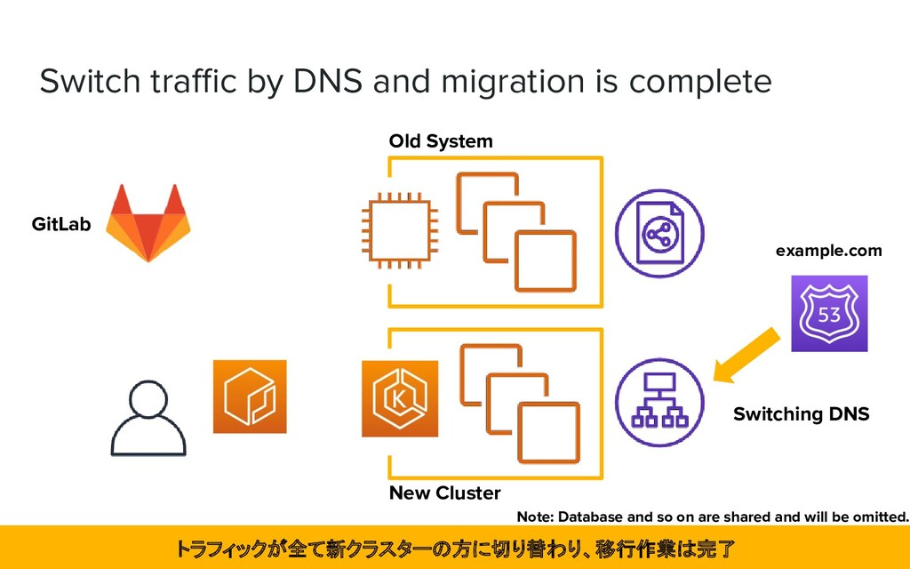 Switch traffic by DNS and migration is complete N...