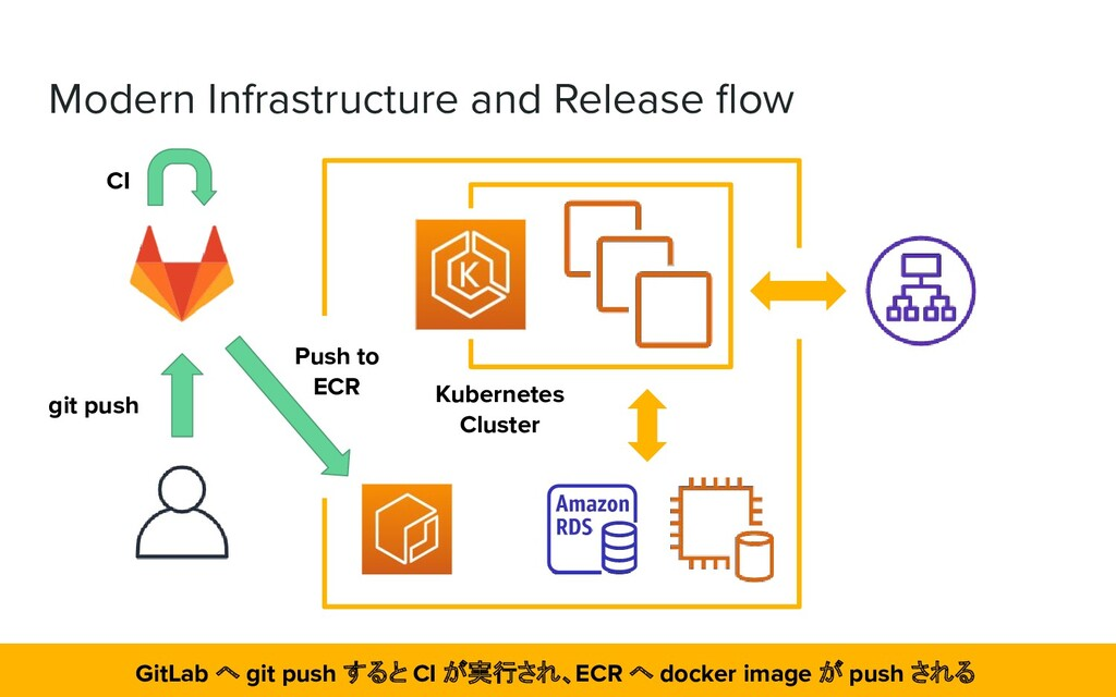 Modern Infrastructure and Release flow Kubernete...