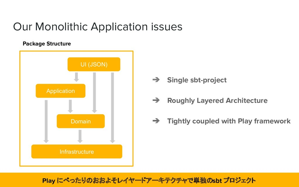 Our Monolithic Application issues Package Struc...