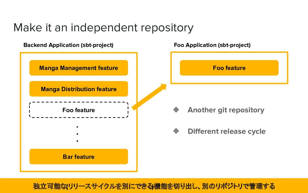 Make it an independent repository Backend Appli...