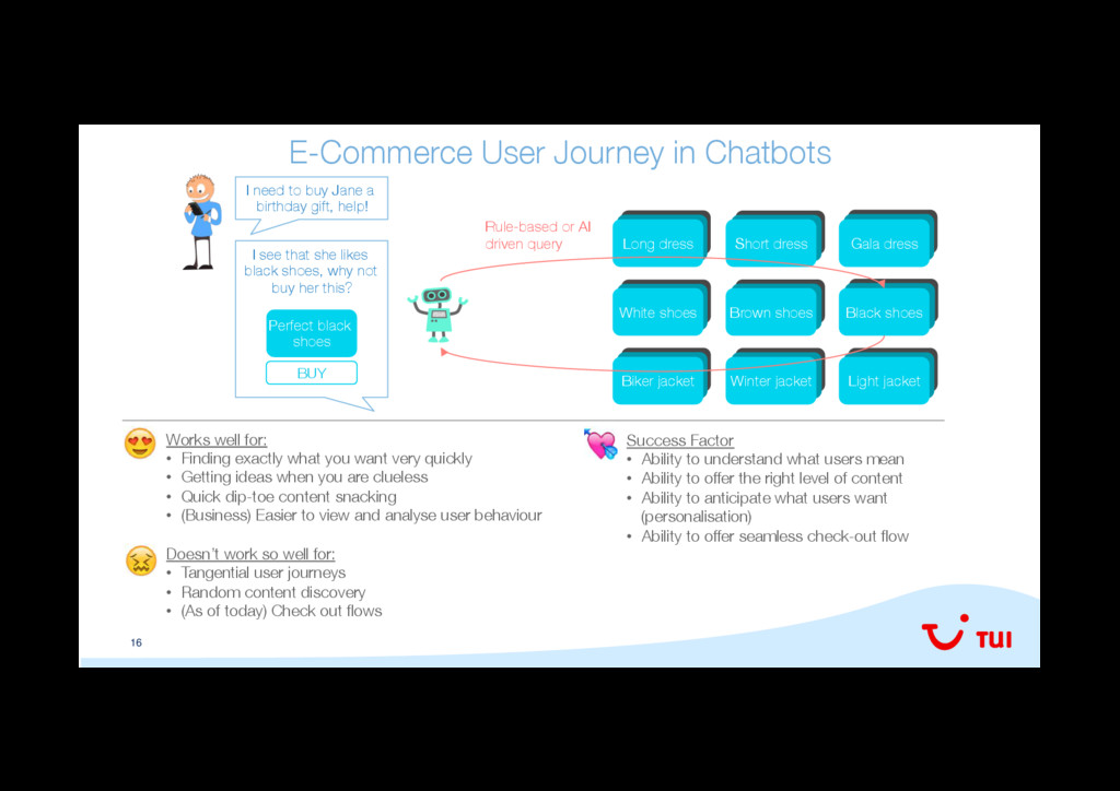 16 E-Commerce User Journey in Chatbots
