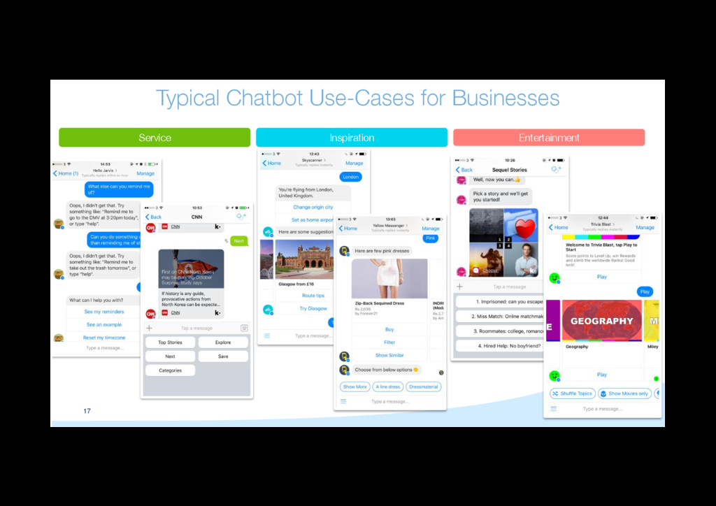 17 Typical Chatbot Use-Cases for Businesses
