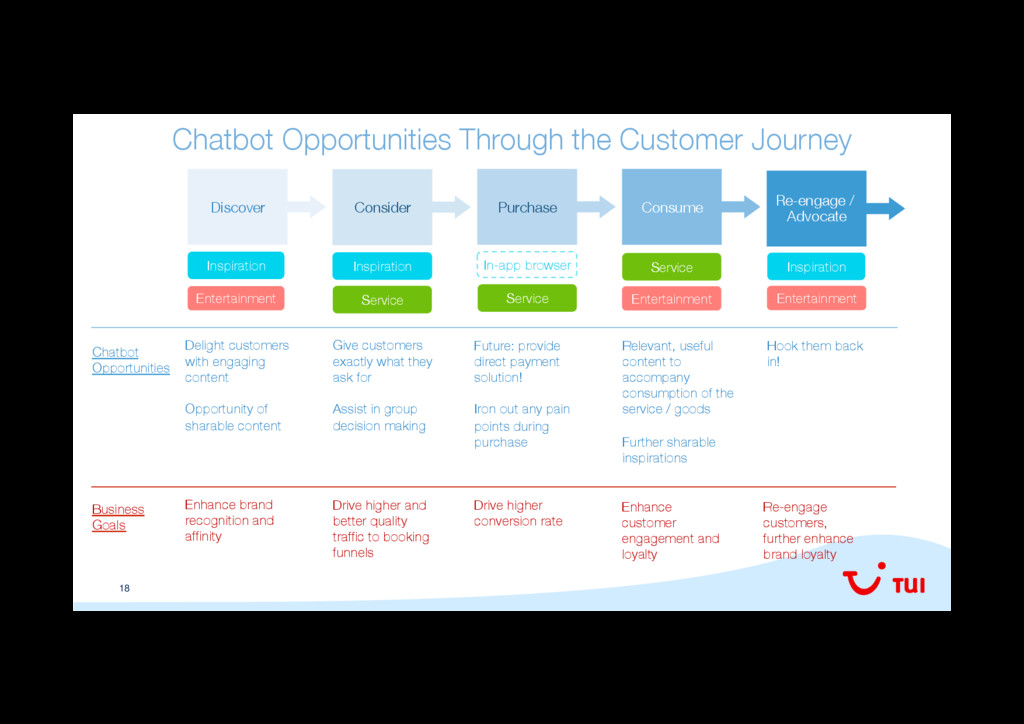 18 Chatbot Opportunities Through the Customer J...