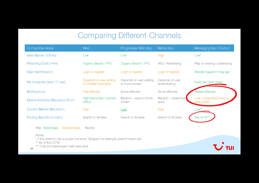 19 Comparing Different Channels