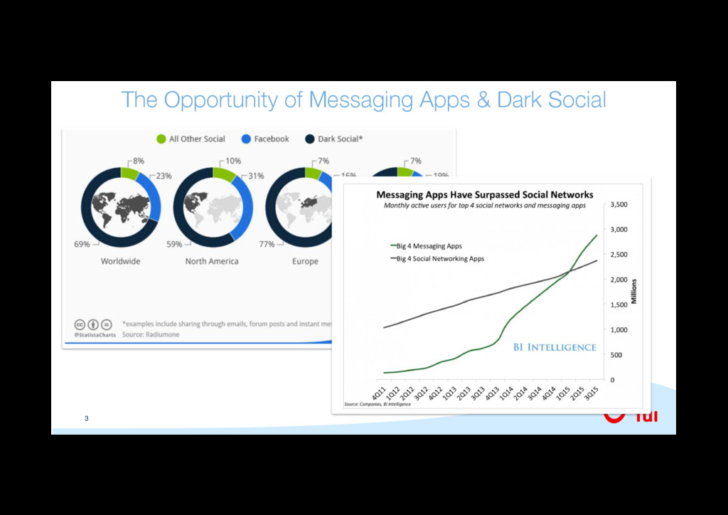 3 The Opportunity of Messaging Apps & Dark Soci...