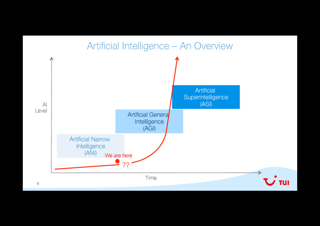 5 Artificial Intelligence – An Overview
