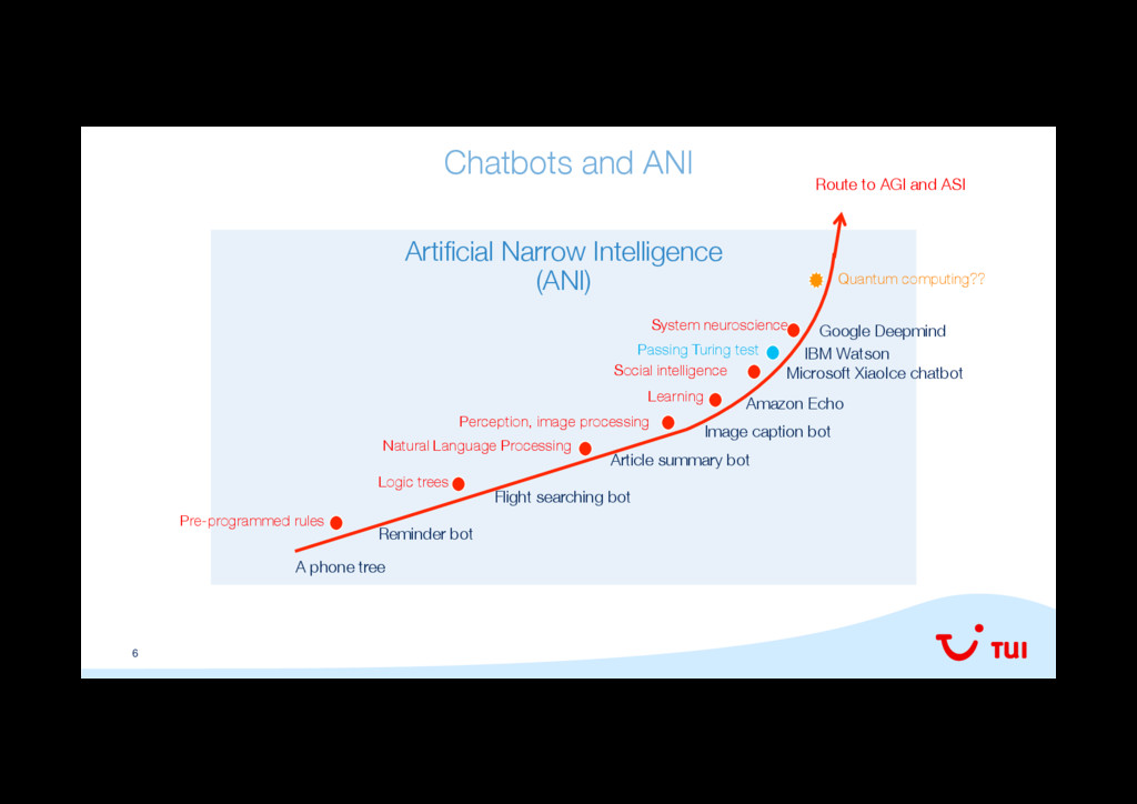 6 Chatbots and ANI