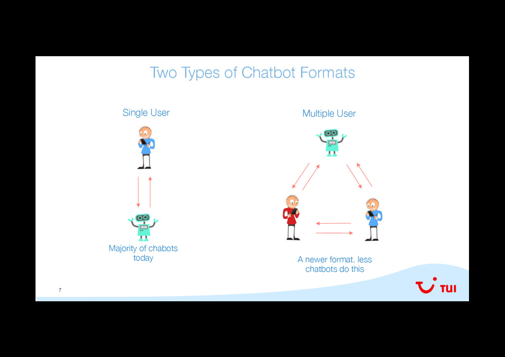 7 Two Types of Chatbot Formats
