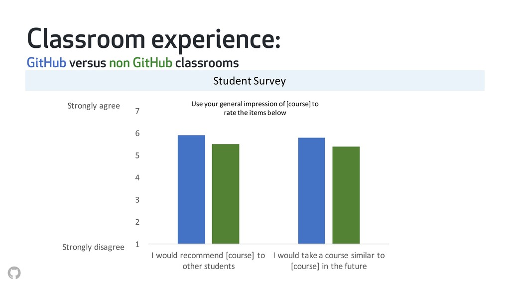 Use your general impression of [course] to rate...