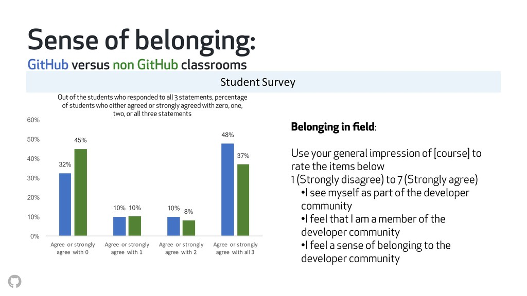 Belonging in field: Use your general impression ...