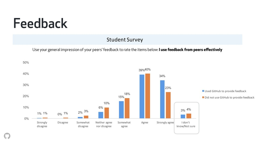 Student Survey Use your general impression of y...