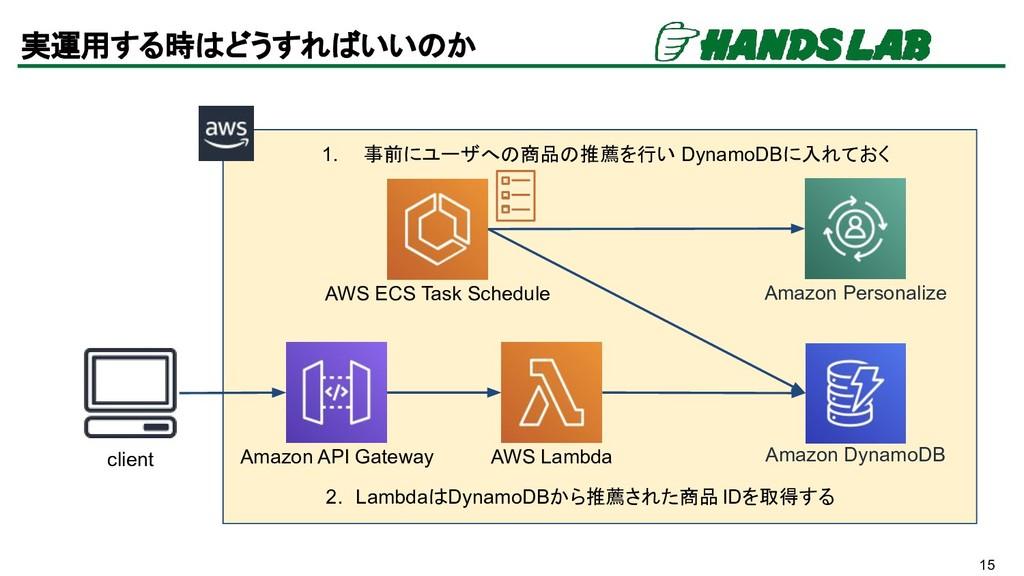 15 実運用する時はどうすればいいのか Amazon API Gateway AWS Lamb...